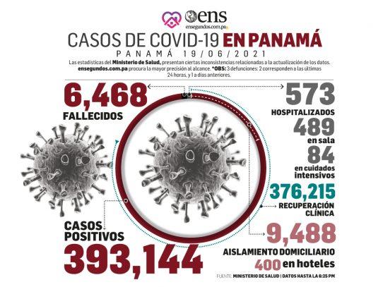 Coronavirus en niveles altos: casos positivos nuevos 978 y en UCI 84 pacientes