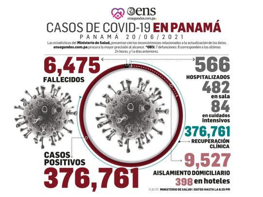 Este domingo, 583 nuevos casos y 6 fallecidos por Covid-19