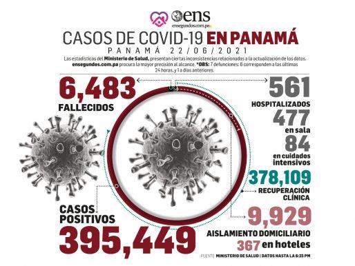 Se disparan los casos de Covid-19: 1,208 en las últimas 24 horas y 5 fallecidos