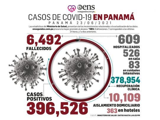 Pandemia: Panamá vuelve a superar los mil casos nuevos por Covid-19
