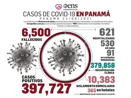 Pandemia: Hoy se reportan 1,201 casos nuevos y 9 fallecidos por Covid-19