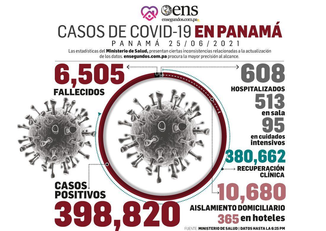 Panamá continúa superando la barrera de los mil casos de covid por día