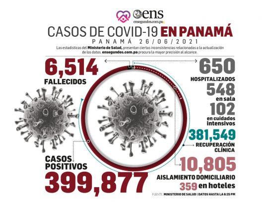 Covid-19: Hoy 9 fallecidos, 1,057 casos nuevos y 102 personas en estado crítico