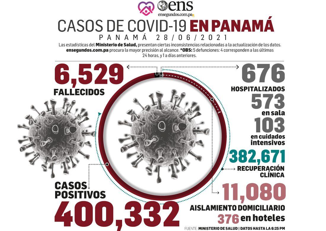 Informe Covid-19: Hoy se reportan 666 casos nuevos, 5 fallecidos y 103 en UCI