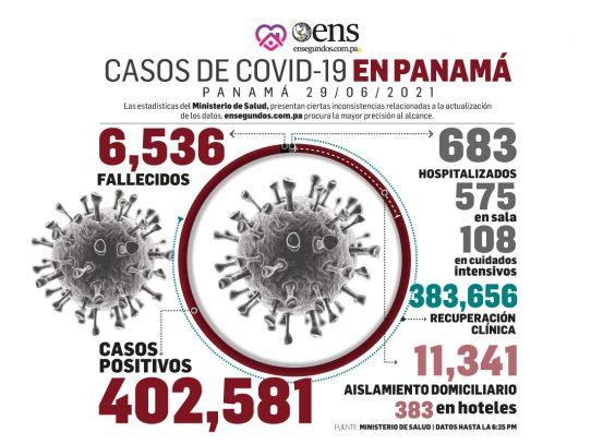 Hoy martes, más de mil 200 nuevos casos de Covid y 7 fallecidos