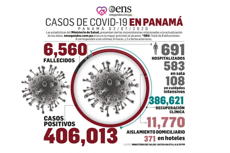 Pandemia: Hoy se reportan 1,030 nuevos contagios y 8 fallecidos