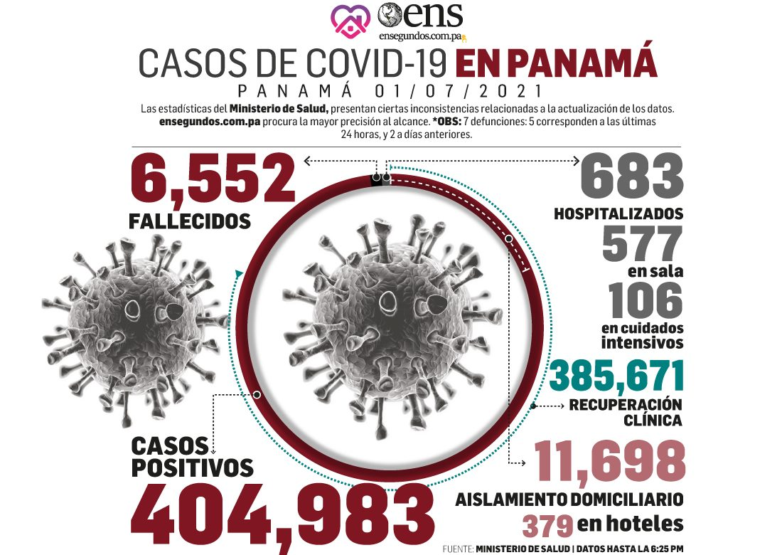 Pandemia: Hoy se reportan 1,205 casos nuevos y 7 fallecidos