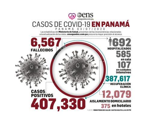 Crecimiento en casos positivos de coronavirus hoy, 1,317