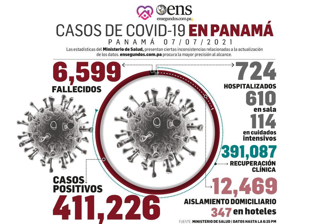 Se mantiene el peligro respecto al coronavirus: 1,222 casos positivos nuevos