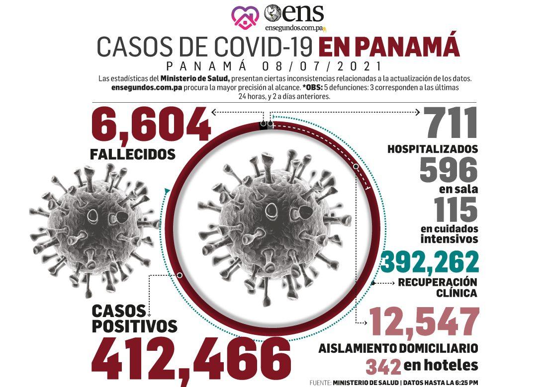 Prosigue el incremento de los casos nuevos de pacientes con coronavirus