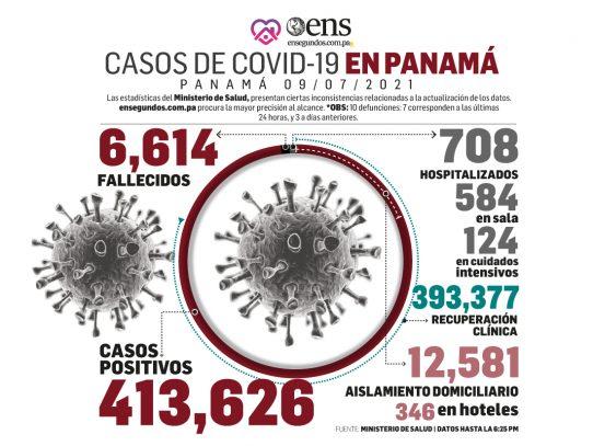CORONAVIRUS: hoy 1,160 casos positivos nuevos, 10 defunciones y 124 pacientes en UCI