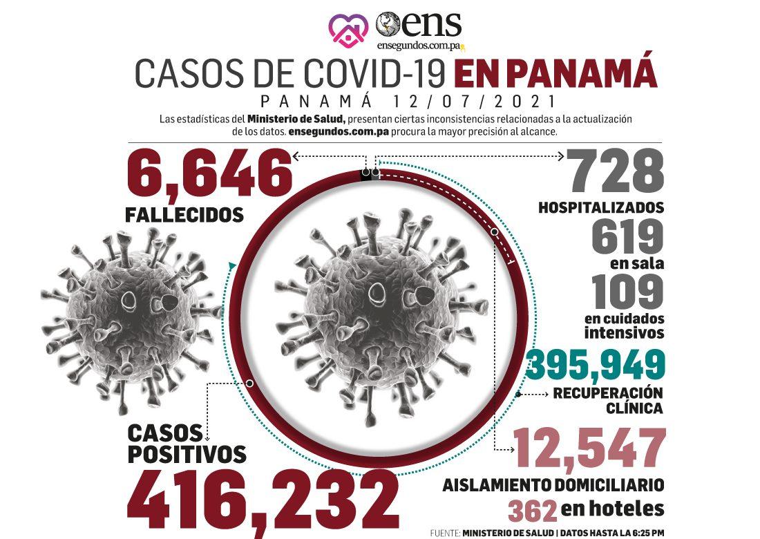 Hoy las defunciones por covid-19 aumentaron a 14 y los casos positivos fueron 752