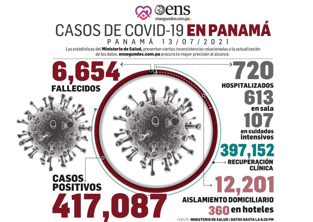 El coronavirus continúa su acción: 857 casos positivos nuevos, defunciones 8