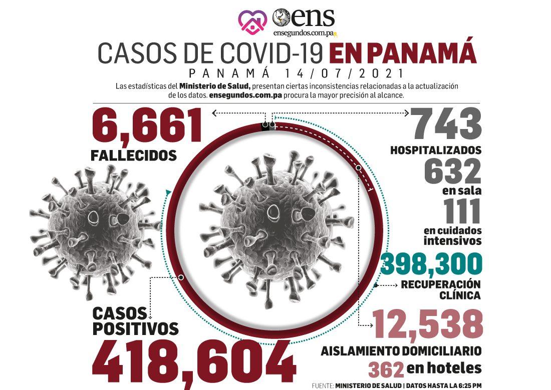 Casos nuevos de coronavirus prosiguen en ascenso: 1,515 hoy