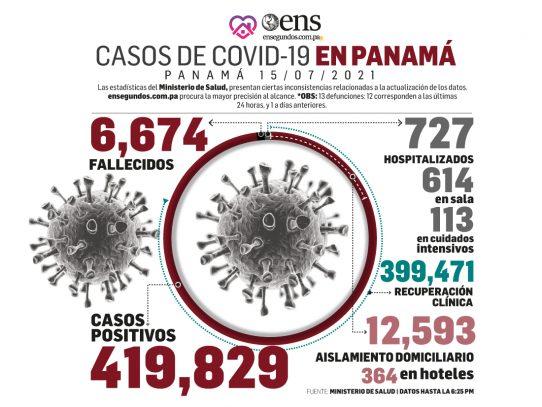 Casos positivos nuevos de Covid-19 por arriba del millar, 1,225