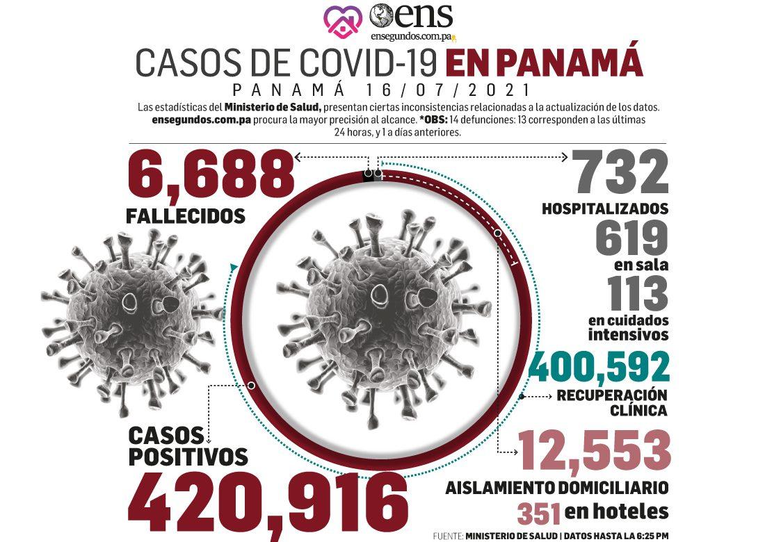 Leve descenso en los casos positivos nuevos de coronavirus, 1,087