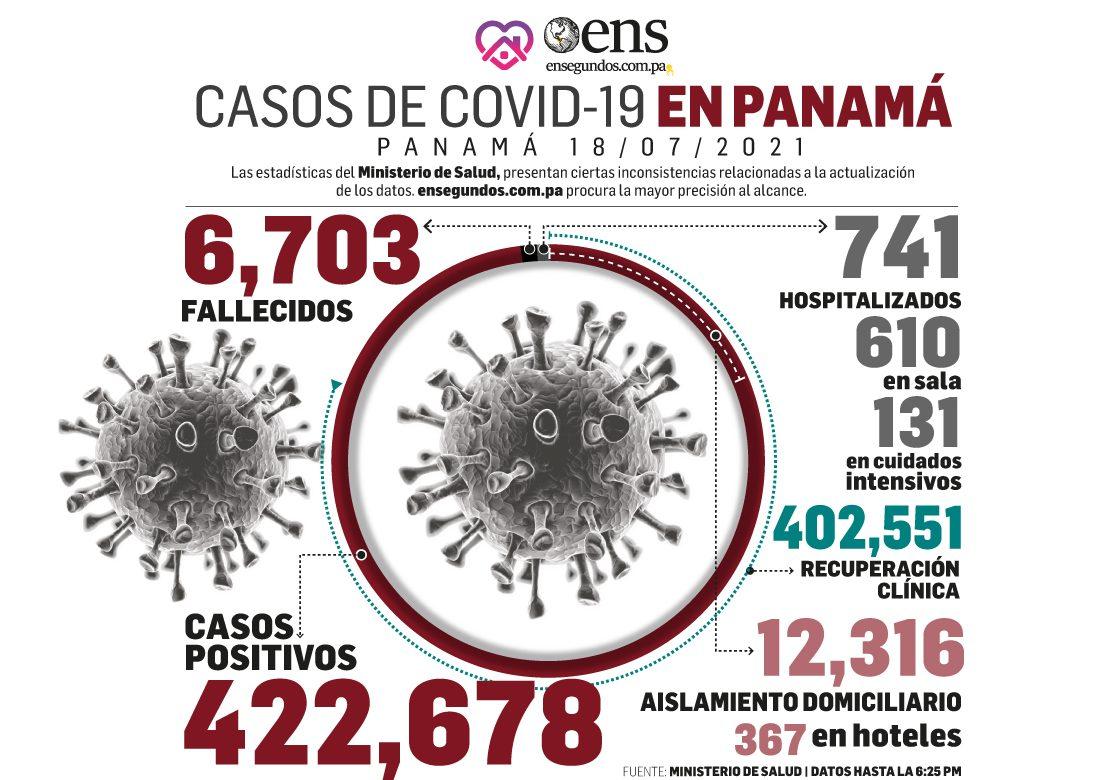 Se dispara tasa de pacientes de covid-19 en cuidados intensivos