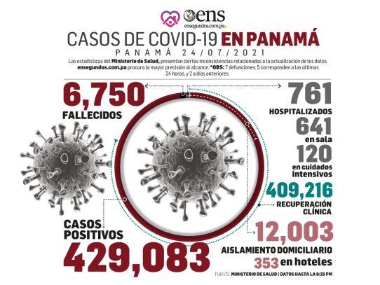 Estemos vigilantes: 1,095 casos positivos nuevos, 7 defunciones y 120 pacientes en UCI