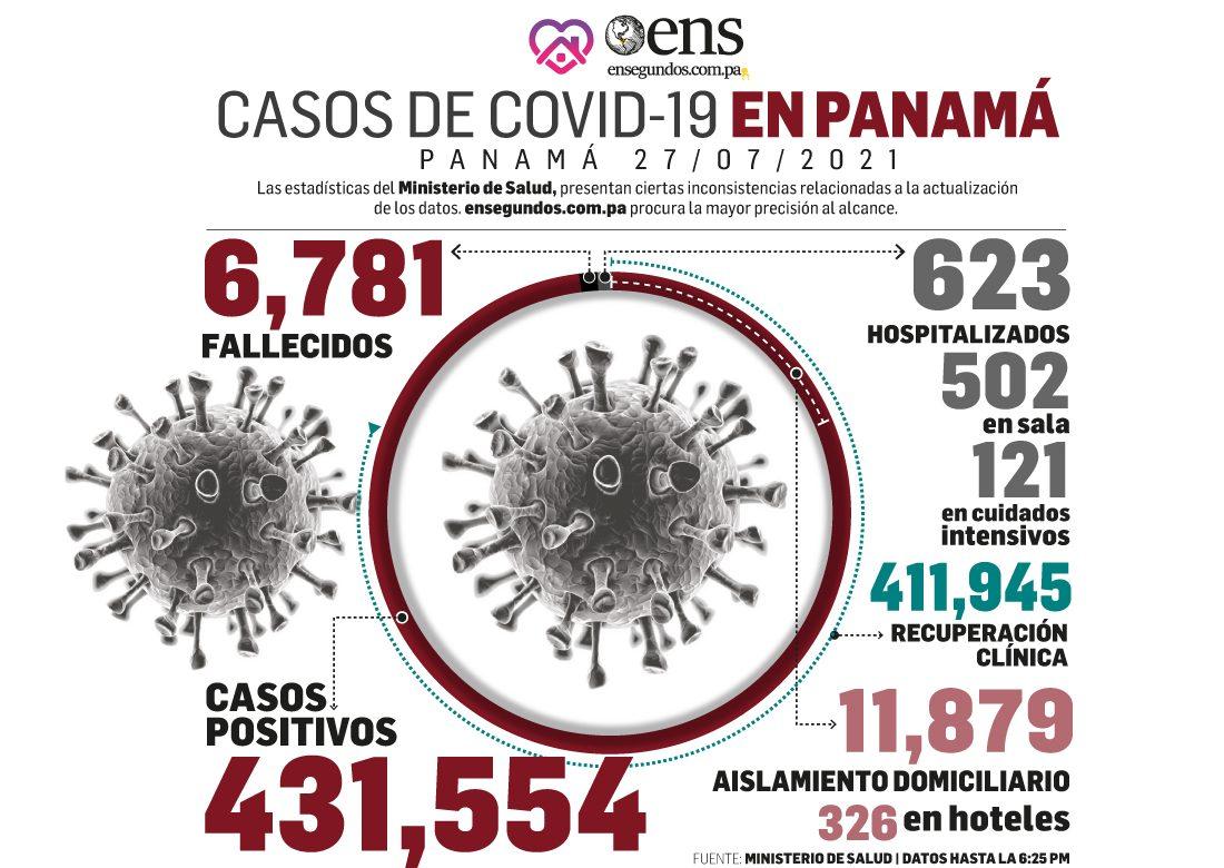 Últimas 24 horas: Trece fallecidos y 1,110 nuevos contagios de Covid-19