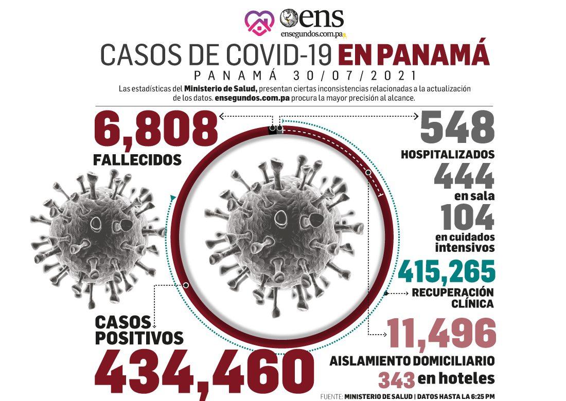Pandemia: 915 nuevos contagios, 10 fallecidos y 104 en UCI