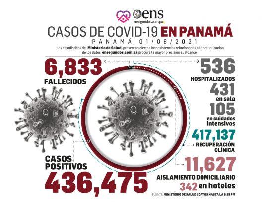 Últimas 24 horas: 820 casos nuevos, 10 fallecidos y 105 en UCI