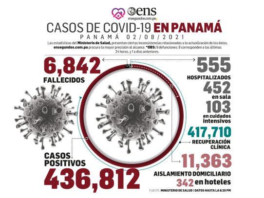 Nuestra realidad del coronavirus: 337 positivos nuevos, 9 muertes y 103 pacientes en UCI