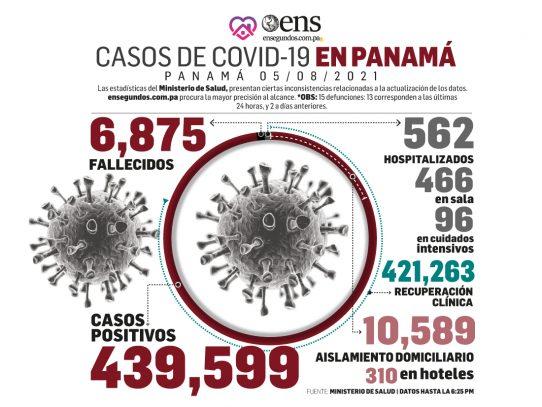 El Covid-19 hoy: 818 casos positivos nuevos, 15 defunciones y 96 pacientes en UCI
