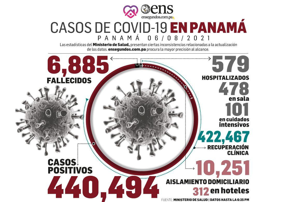 Peligro del coronavirus, pese a disminuciones en casos positivos, muertes y pacientes en UCI