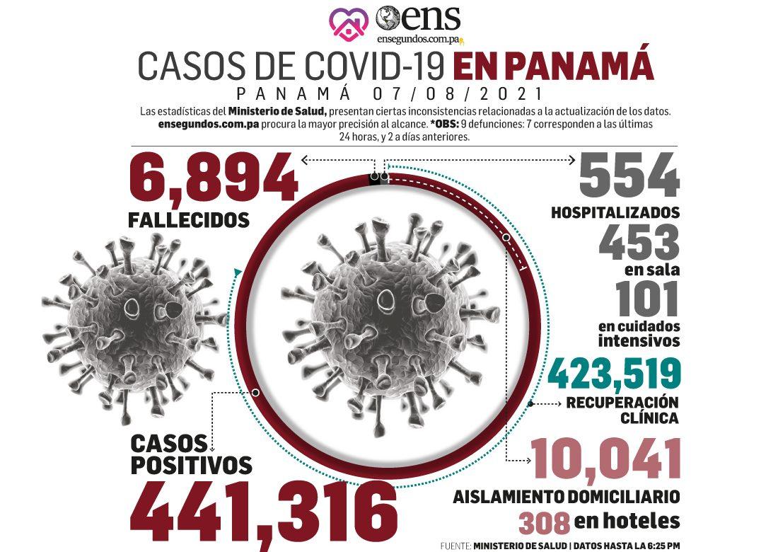Pandemia: 822 casos nuevos, 9 fallecidos y 101 en UCI