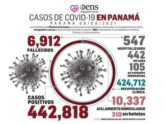 El país se acerca al medio millón de recuperados del coronavirus