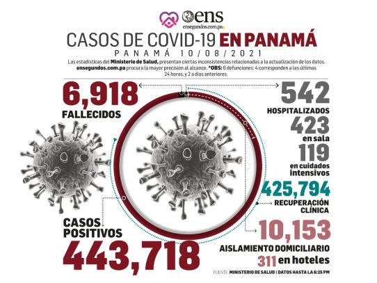 El reporte Covid-19 de hoy: 443,718 casos acumulados y 425,794 recuperados