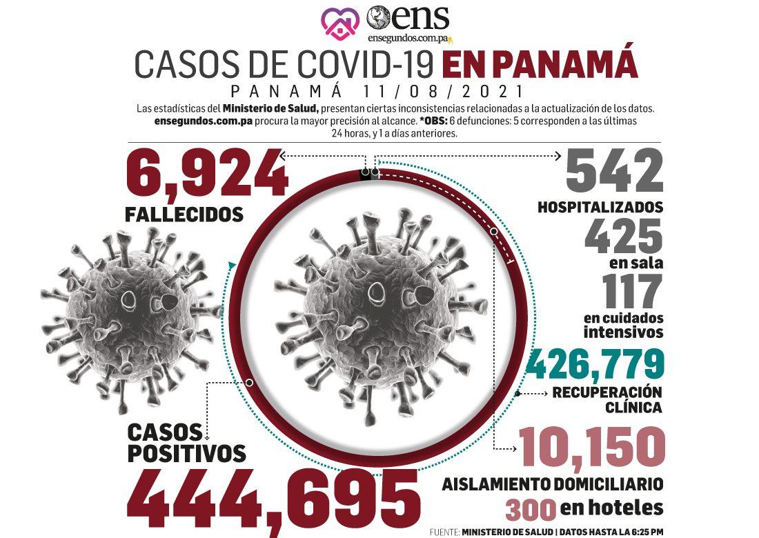 Acumulado de casos positivos, 444,695, y de recuperados 426,779 en esta fecha