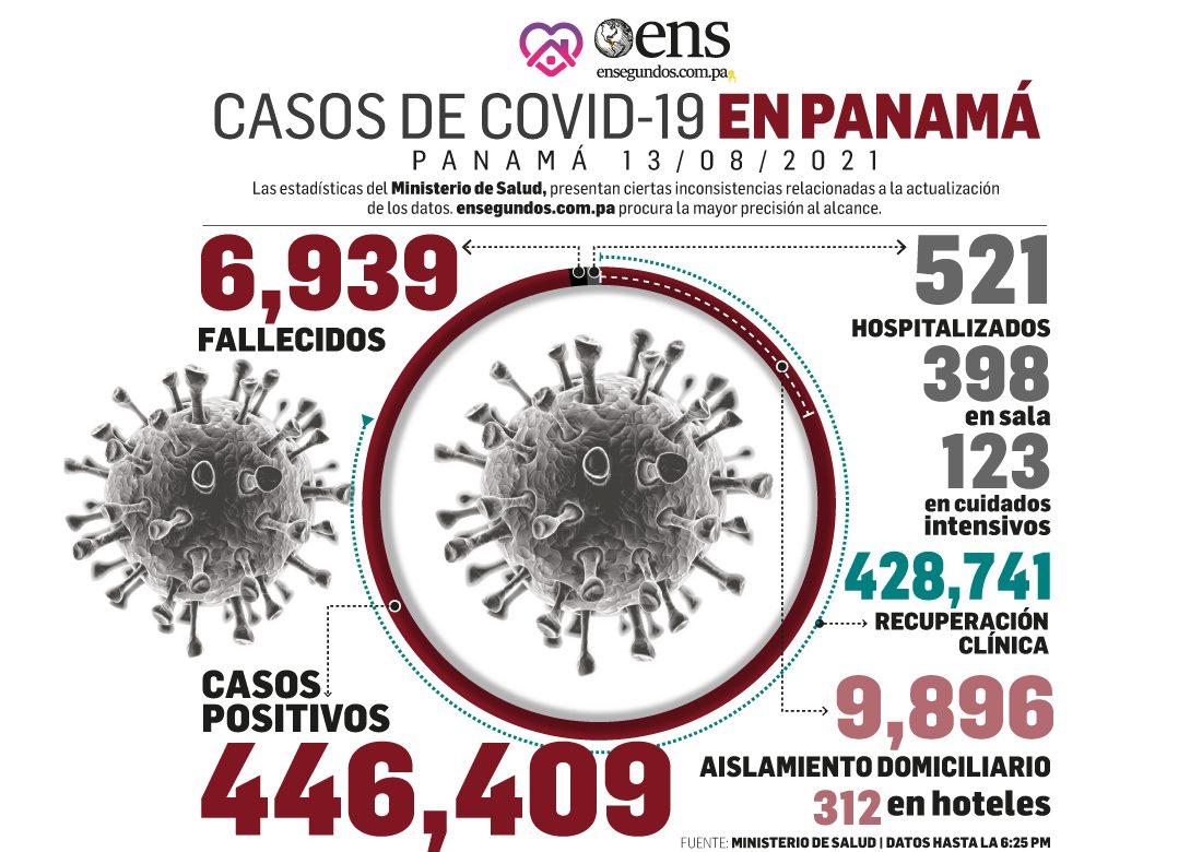 Informe de hoy: 758 casos positivos nuevos, 7 defunciones y 123 pacientes en UCI