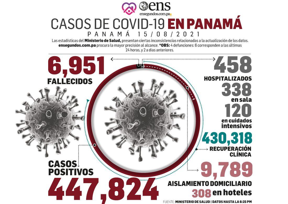 Pandemia: 563 casos nuevos, 4 fallecidos y 120 en cuidados intensivos