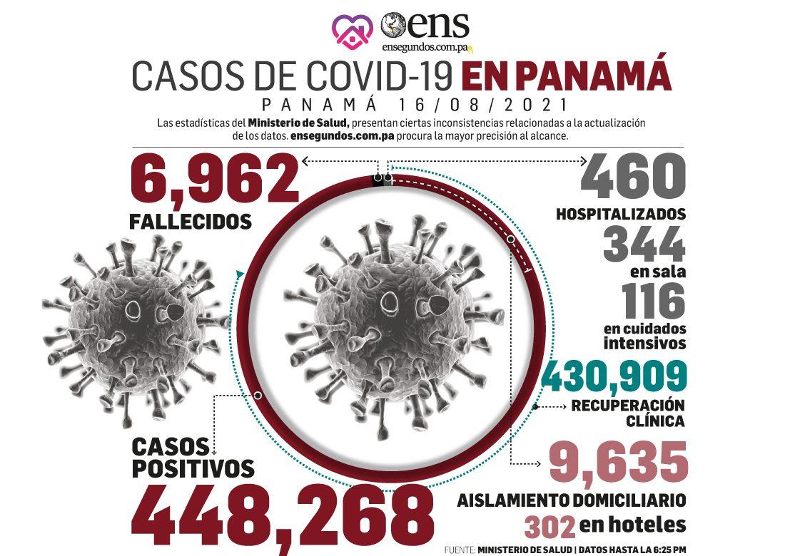 Pandemia: 444 casos nuevos, 11 fallecidos y 116 en UCI