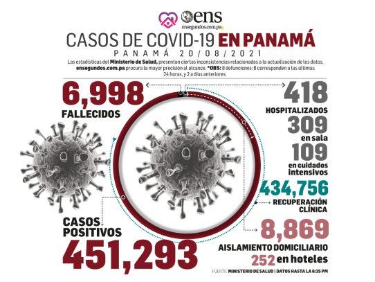 Pandemia: 669 nuevos contagios, 8 fallecidos y 109 en UCI