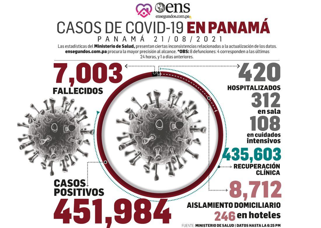 Covid-19: Se reportan 691 casos nuevos, 5 fallecidos y una positividad de 6.4 %