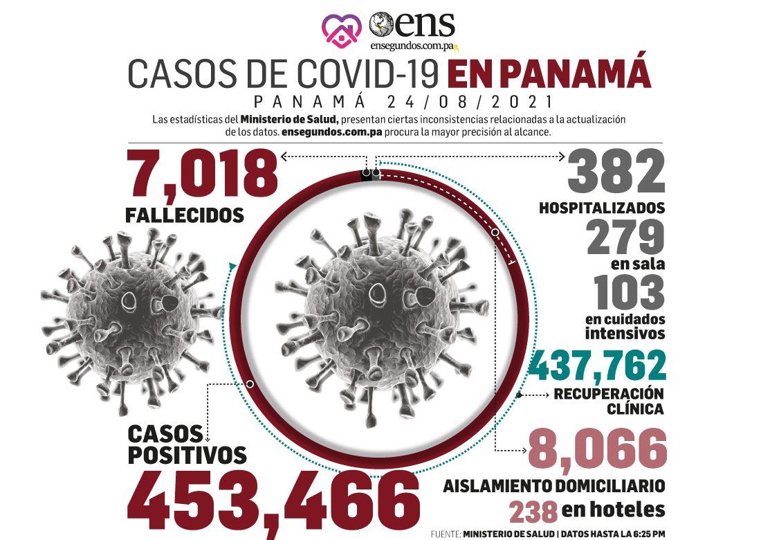 Pandemia: MINSA reporta 480 casos nuevos, 3 fallecidos y 103 en UCI