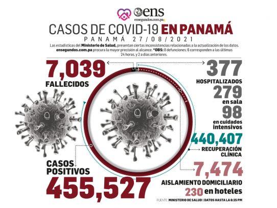 Pandemia: Hoy 649 casos nuevos, 8 fallecidos y 98 en UCI