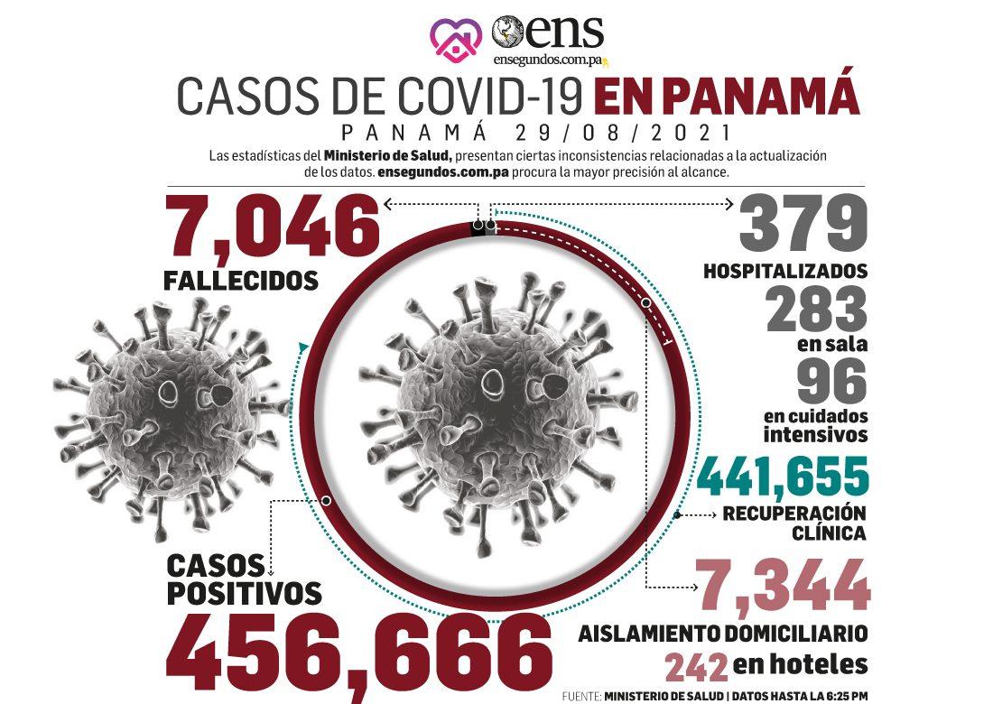Informe: Cifra de casos activos de Covid-19 se sitúa en 7,965 en el país