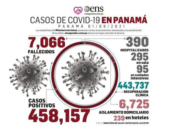 Después de 4 meses, Panamá volvió a tener una positividad baja en contagios