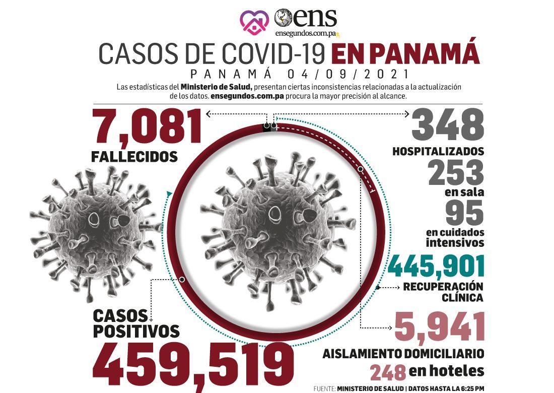 En las últimas 24 horas: 442 nuevos contagios y 8 fallecidos por Covid-19