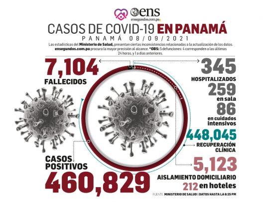Cifras esperanzadoras del Covid-19: 330 casos positivos nuevos, 5 defunciones y 86 pacientes en UCI