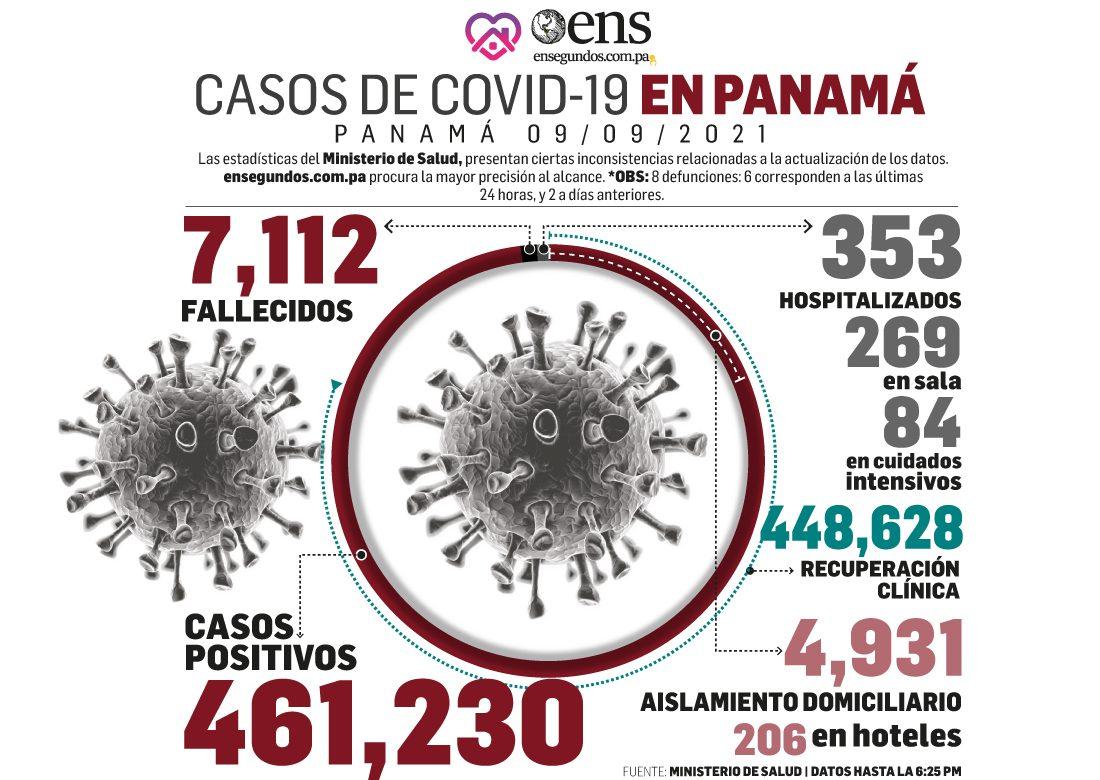 Panamá alcanzó el 50% de personas con sus dos dosis de vacunas contra COVID-19