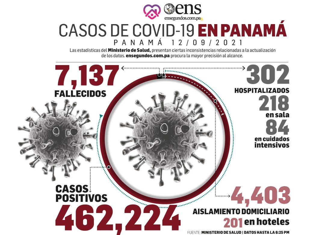 Covid-19: Hoy 214 casos nuevos, 6 fallecidos y 84 están en UCI
