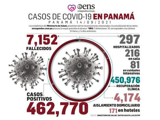 MINSA reporta 323 nuevos contagios, 11 fallecidos y 81 en UCI