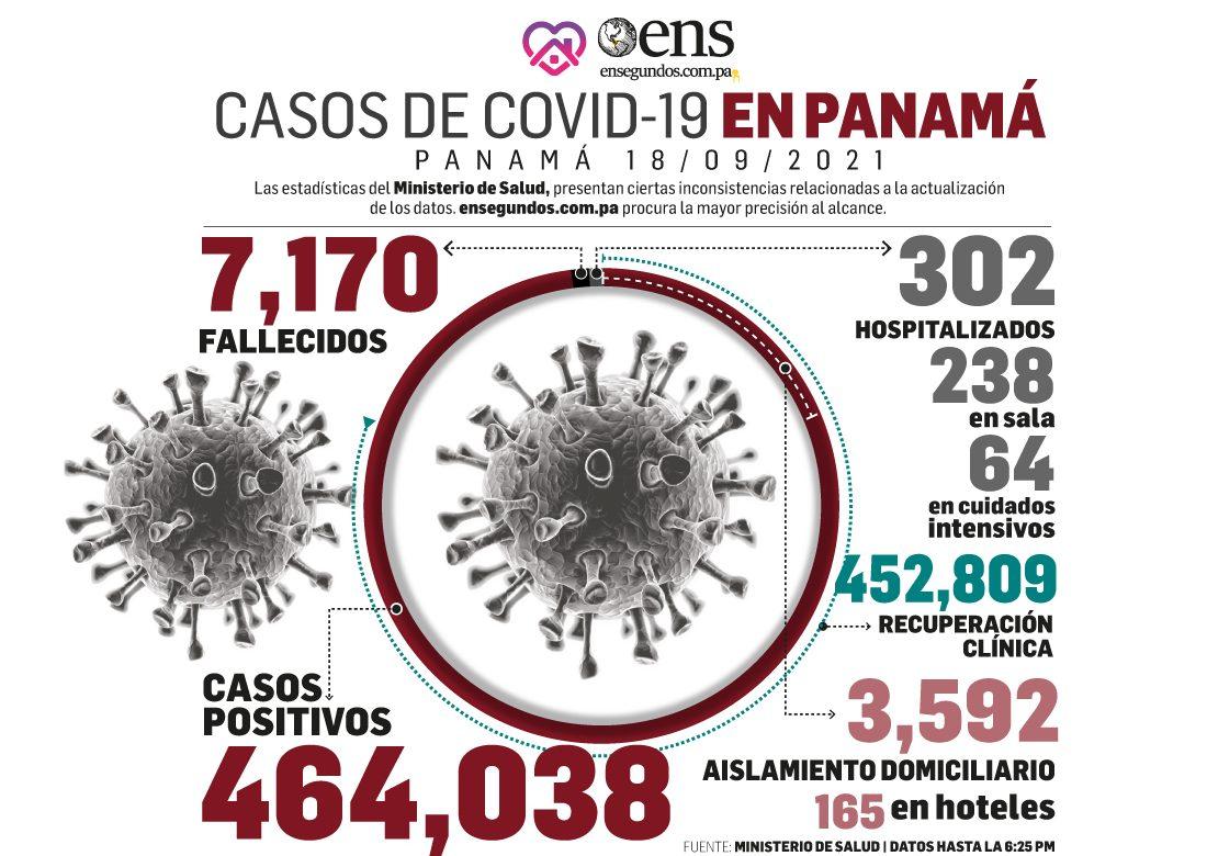 Panorama alentador: Disminuye la cifra de nuevos contagios y los pacientes en UCI