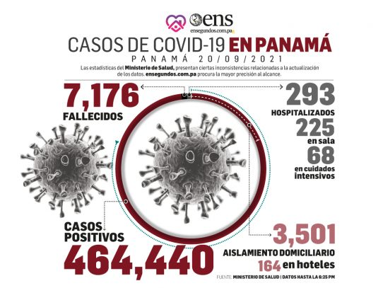 Para hoy lunes se reportan 152 nuevos contagios, 4 fallecidos y 68 en UCI