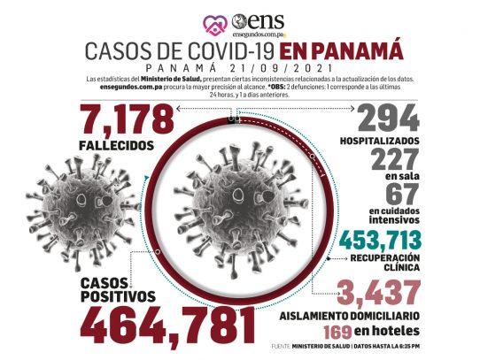 Pandemia: 341 casos nuevos, 1 defunción y 67 en UCI