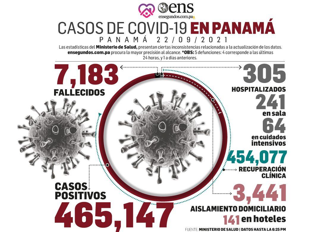 Otro día con cifras favorables para la población, respecto al coronavirus, según Informe Epidemiológico